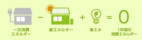 1年間の消費エネルギーが0円に