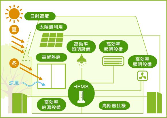 zehのエネルギー設備